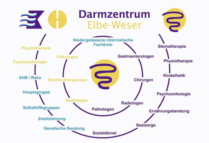 Darmzentrum-Grafik