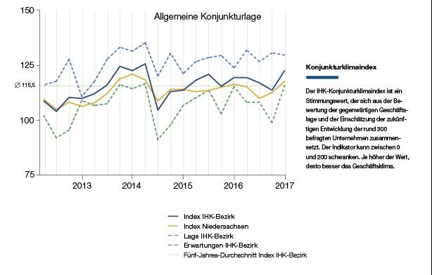 Grafik: IHK Lüneburg-Wolfsburg