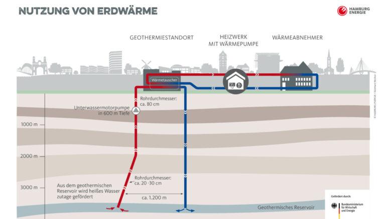 Grafik: IBA Hamburg